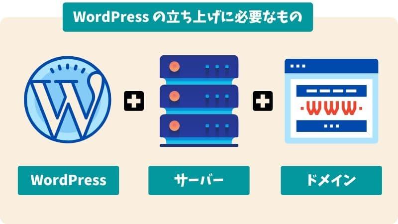クイックスタート WordPress